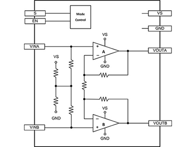 Single Channel Class AB Line Driver with 100mA Current Driver Output