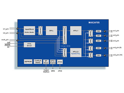 5- or 10-Output Any-Rate Line Card Timing ICs with Internal EEPROM