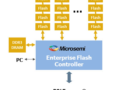 Flashtec NVMe Controllers - EPSGlobal