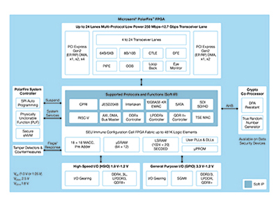 Lowest Power, Cost Optimized, Mid-Range FPGAs