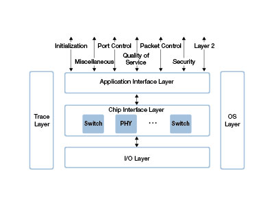 Application Programming Interface (API) for Ethernet Switches and PHYs