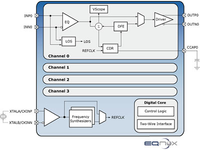 4-Channel Multirate Adaptive Channel Extender