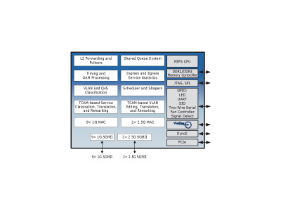 11-Port Carrier Ethernet Switch Engine with ViSAA™, VeriTime™ and MPLS/MPLS-TP