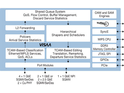 6-Port Carrier Ethernet Switch with ViSAA™, VeriTime™, and Gigabit Ethernet PHYs