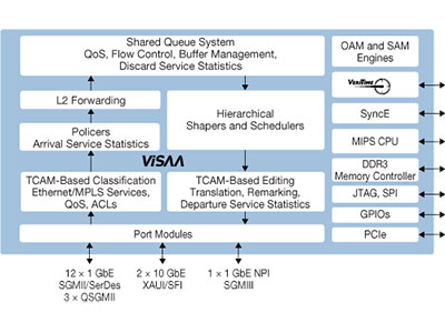 32 Gbps Carrier Ethernet Switch with ViSAA™, VeriTime™, MPLS-TP, and L3 Routing Support