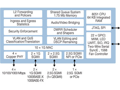 10-Port Layer-2 Gigabit Ethernet Switch - EPSGlobal
