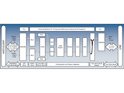 WAN/LAN/Backplane RXAUI/XAUI to SFP+/KR 10 GbE PHY with Intellisec™ and VeriTime™