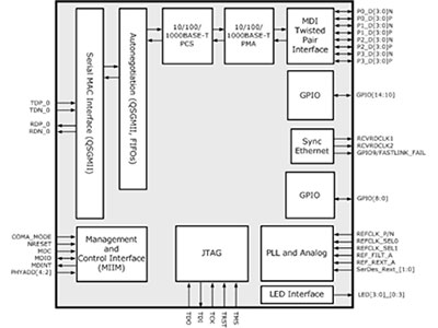 Quad Port Gigabit Copper EEE PHY with QSGMII MAC-to-PHY Interface