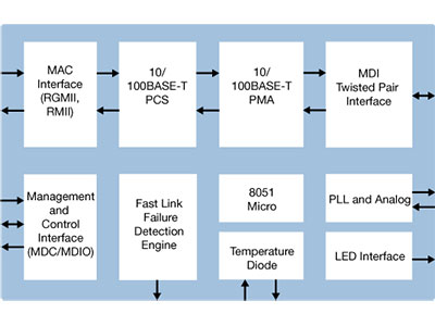 Single Port Industrial Grade Fast Ethernet Copper PHY with RGMII/RMII Interfaces