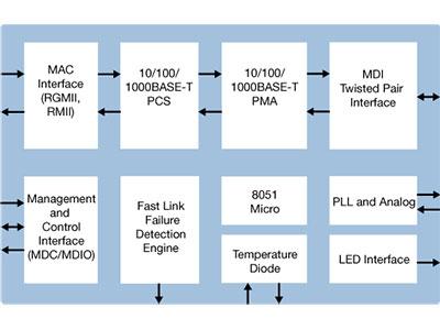 Single Port Gigabit Ethernet Copper PHY with RGMII/RMII