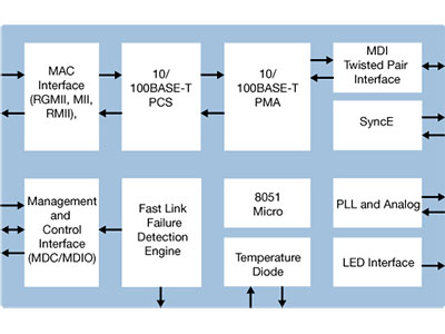 Single Port Industrial Grade Fast Ethernet Copper PHY with RGMII/MII/RMII Interfaces