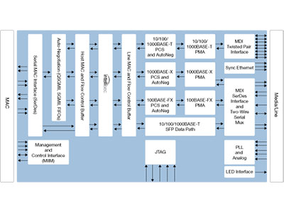 Quad Port QSGMII/SGMII Dual Media GbE PHY with Intellisec™