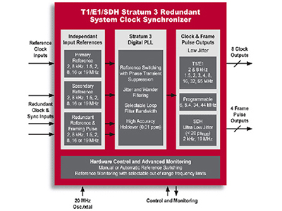 Stratum 3 Redundant System Clock Synchronizer for T1/E1/SDH, Advanced TCA and H.110