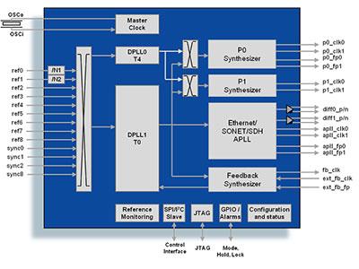OC-192/STM-64 SONET/SDH/10GbE Stratum 2/3/3E System
