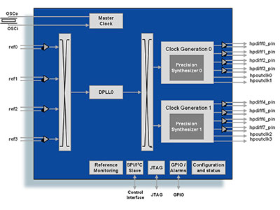 Synchronous Ethernet Network Synchronization DPLL