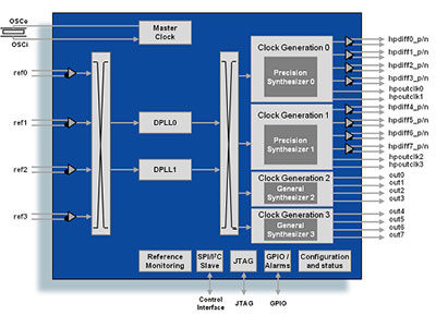 Dual Synchronous Ethernet Network Synchronization DPLL