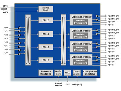 Quad Channel Precision Clock Translator