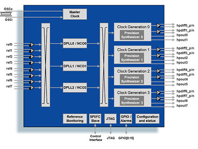 Triple Channel Precision Clock Translator with Frame Sync Capability
