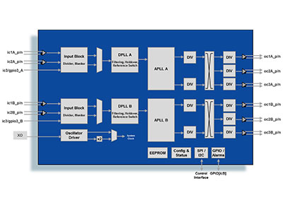 Dual Channel Any-to-Any Clock Rate Translator for OTN