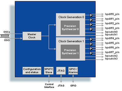 Two Channel Universal Clock Generator