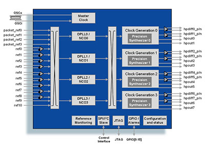 IEEE 1588 & Synchronous Ethernet Packet Clock Network Synchronizer