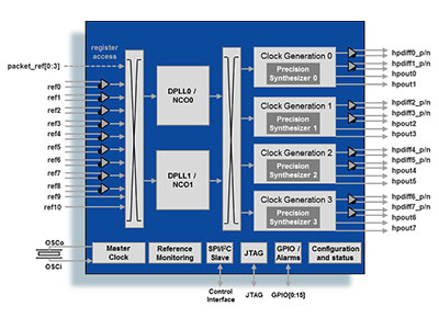 IEEE 1588 & Synchronous Ethernet Packet Clock Dual Channel Network Synchronizer