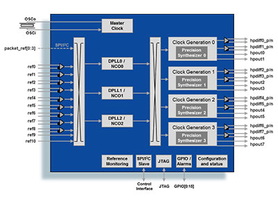 Triple Channel IEEE 1588 & Synchronous Ethernet Packet Clock Network Synchronizer