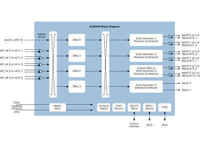 IEEE 1588 & Synchronous Ethernet Packet Single Channel Clock Network Synchronizer