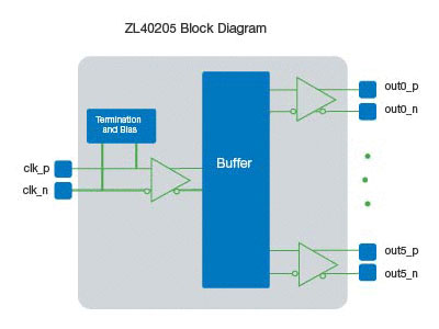ZL40205 Precision 1:6 LVPECL Fanout Buffer with On-Chip Input Termination