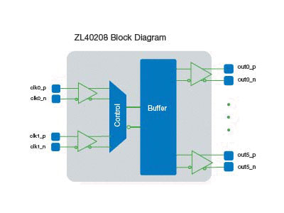 ZL40208 Precision 2:6 LVPECL Fanout Buffer with Glitch-free Input Reference Switching
