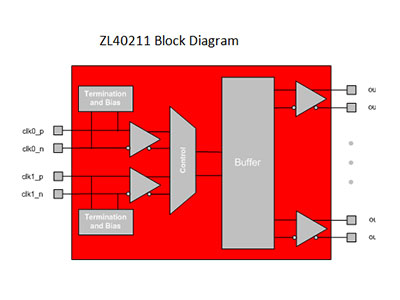 ZL40210 Precision 2:8 LVPECL Fanout Buffer with Glitch-free Input Reference Switching