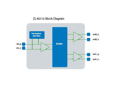 ZL40213 Precision 1:2 LVDS Fanout Buffer with On-Chip Input Termination