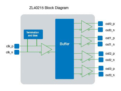 ZL40215 Precision 1:4 LVDS Fanout Buffer with On-Chip Input Termination