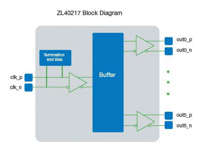 ZL40219 Precision 1:8 LVDS Fanout Buffer with On-Chip Input Termination