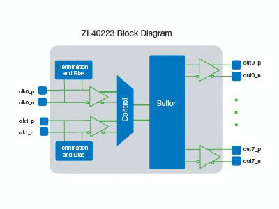 ZL40223 Precision 2:8 LVDS Fanout Buffer with Glitch-free Input Reference Switching and On-Chip Input Termination