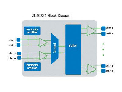 ZL40225 Precision 2:8 LVPECL Fanout Buffer with Simple Input Reference Switching and On-Chip Input Termination