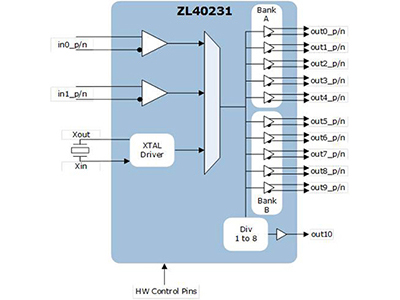 Low Skew, Low Additive Jitter 10 output LVPECL/LVDS/HCSL Fanout Buffer with one LVCMOS output