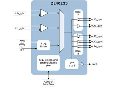 Low Skew, Low Additive Jitter 3 x 5 LVPECL/LVDS/HCSL Fanout Buffer with one LVCMOS output