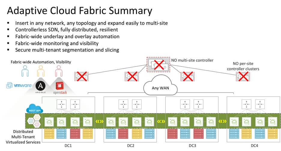 Adaptive Cloud Fabric