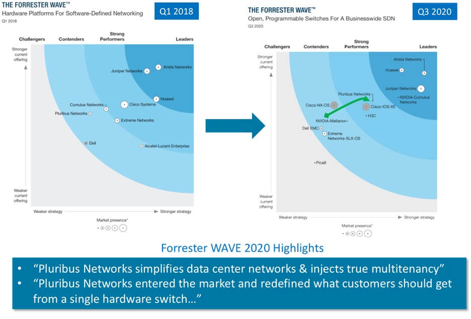 EPS Open Networking Partner Pluribus Networks Leaps Past Cisco in Forrester Wave