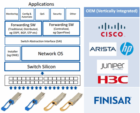 finisar software stack