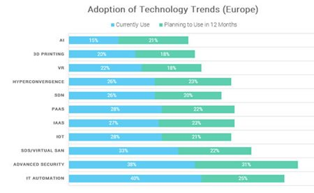 adoption of it tech trends